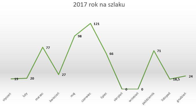 szlaki 2017